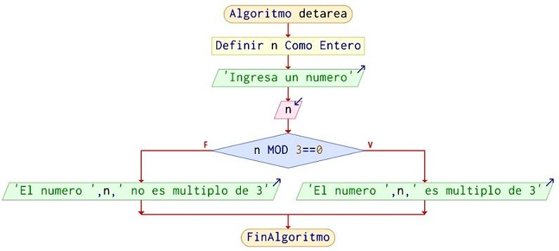 Algoritmo Para Saber Si Un Numero Es Multiplo De 3